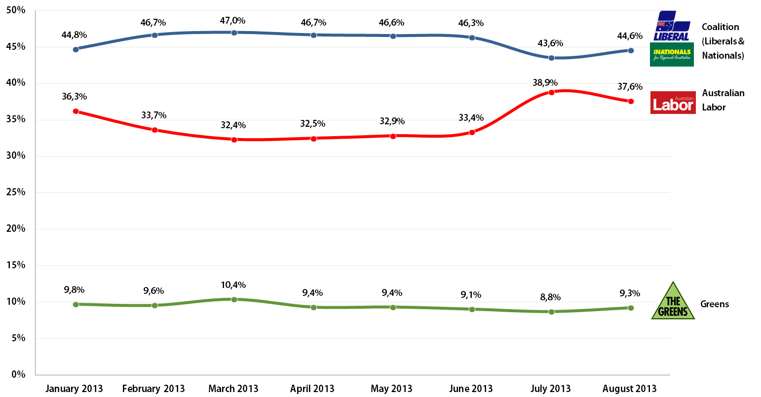 Australian Federal Election: Voting Intention Trends, January-August 2013