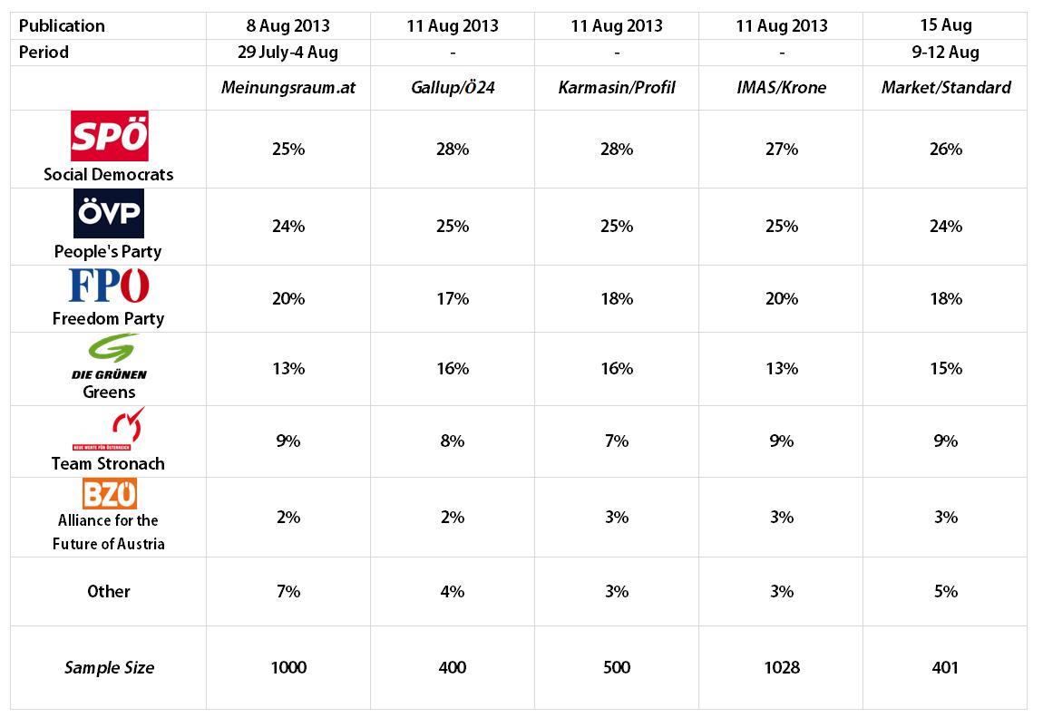 Austrian Legislative Election (National Council): 8-15 August 2013 Polls