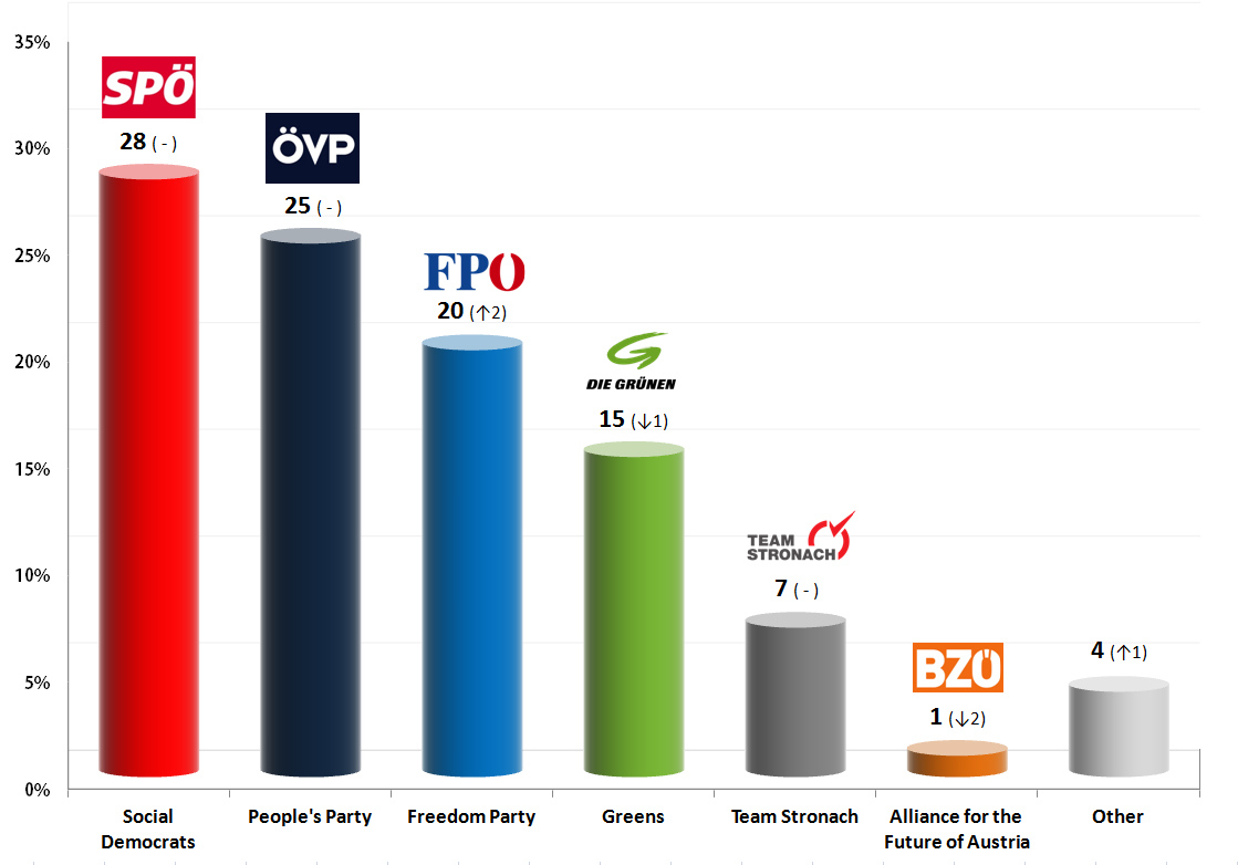 Austrian Legislative Election: 23 Aug 2013 poll