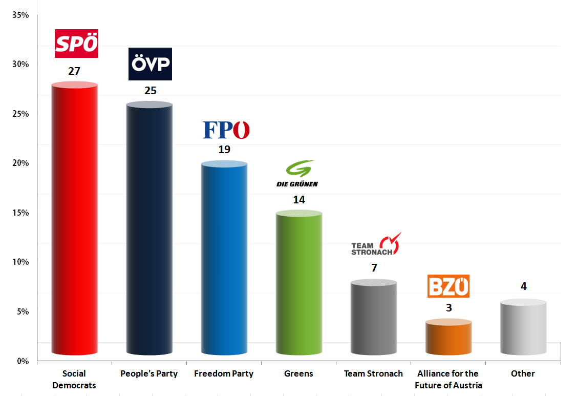 Austrian Legislative Election: 24 Aug 2013 poll