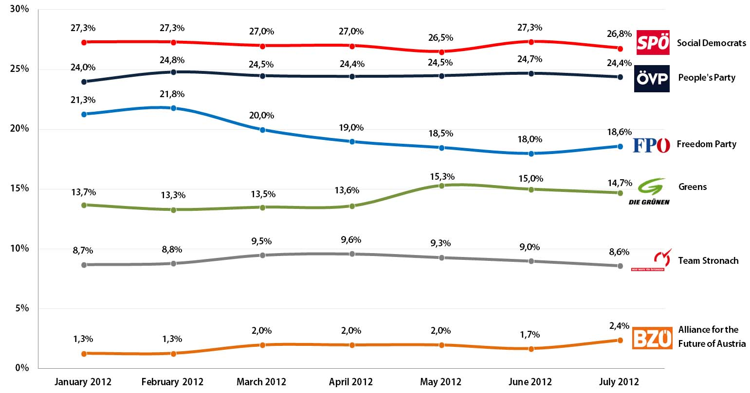Austrian Legislative Election (National Council): Voting Intention Trends, January-July 2013
