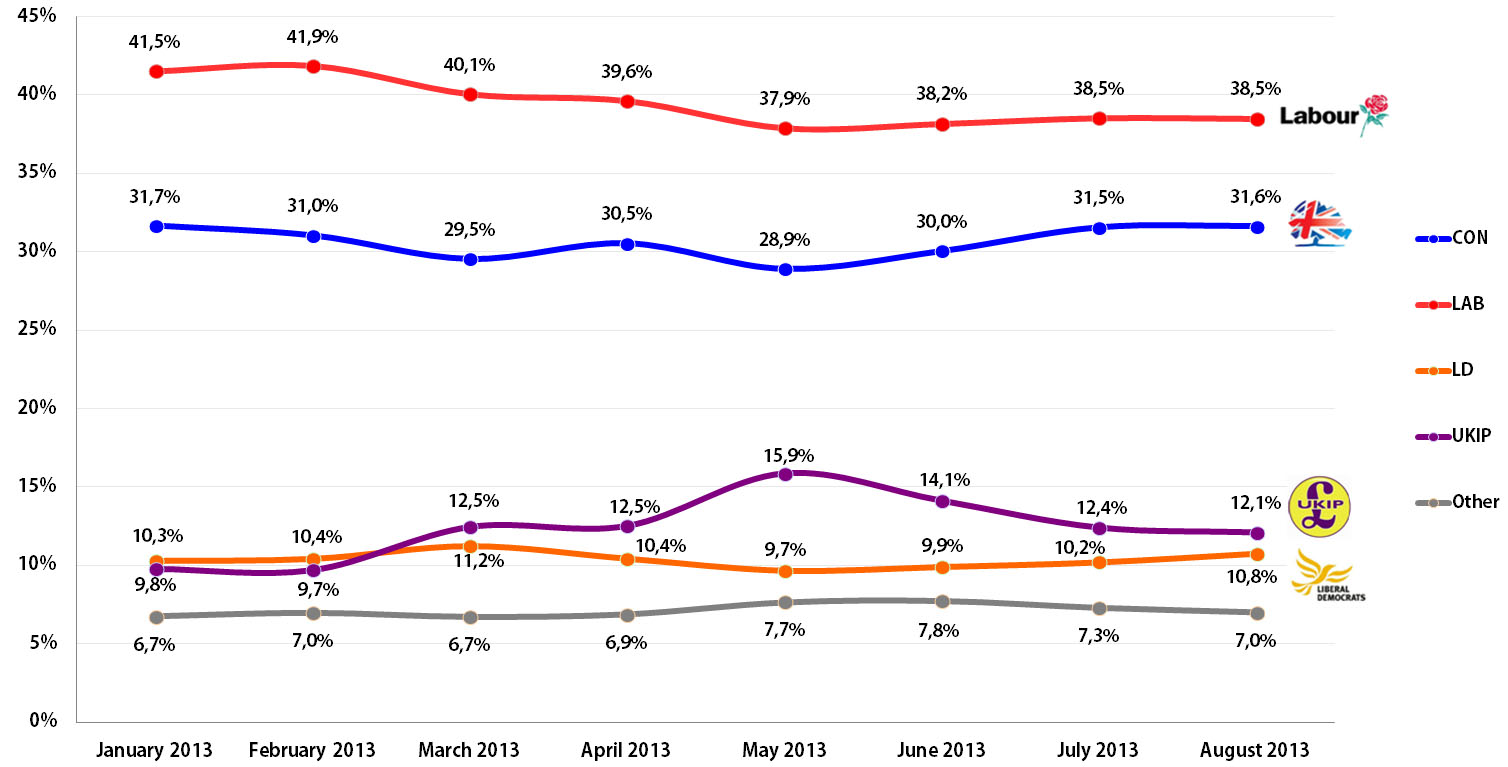 United Kingdom General Elections: Voting Intention Trends, January-August 2013