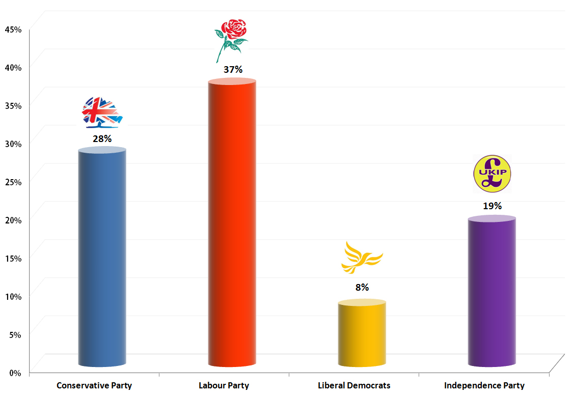 United Kingdom General Election: 18 August 2013 Poll