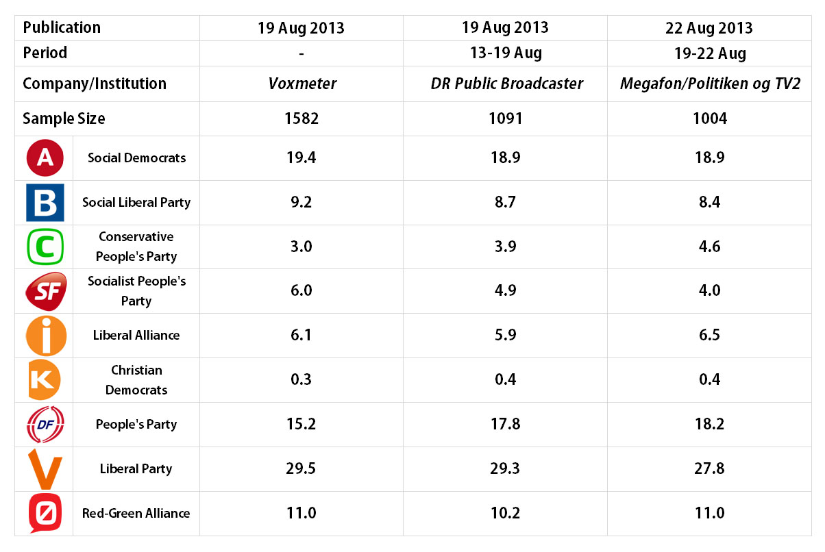 Danish Parliamentary Election: 19-22 Aug 2013 polls