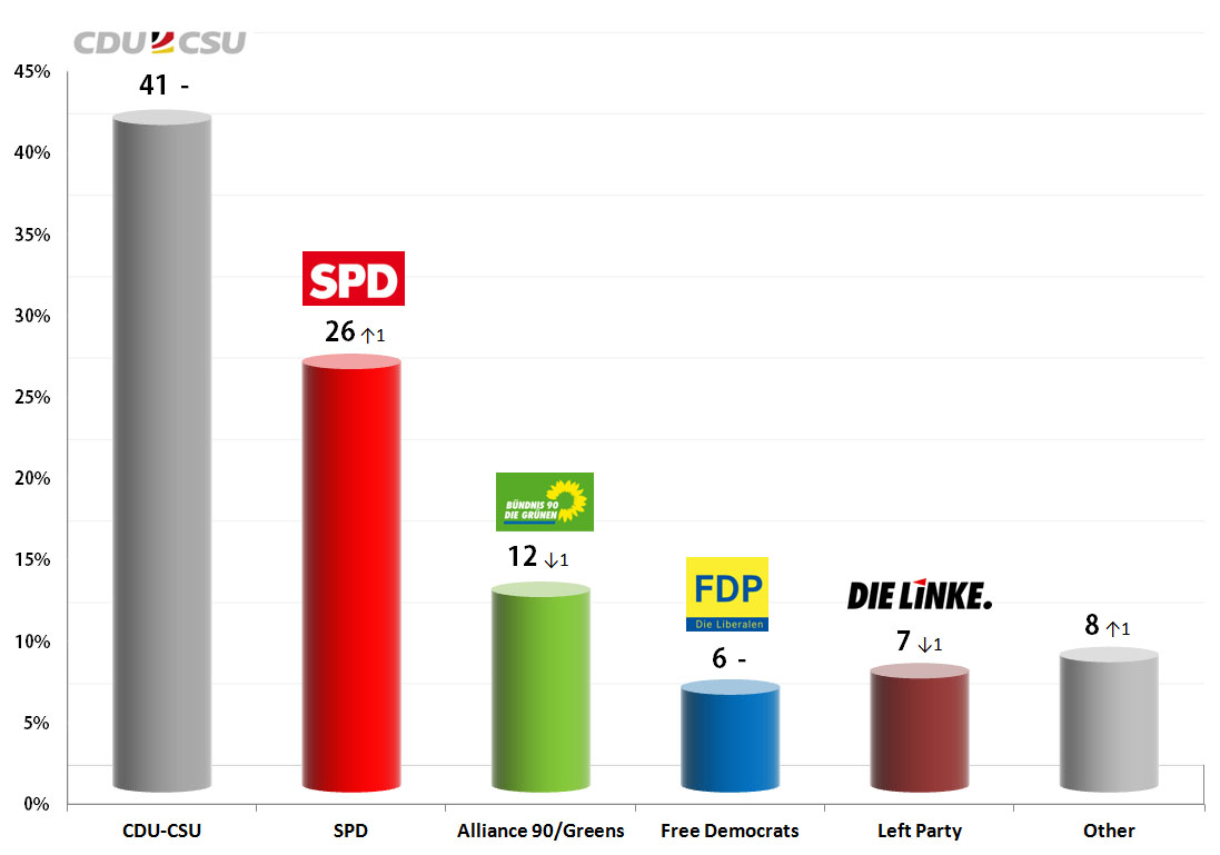 German Federal Election: 29 Aug 2013 poll