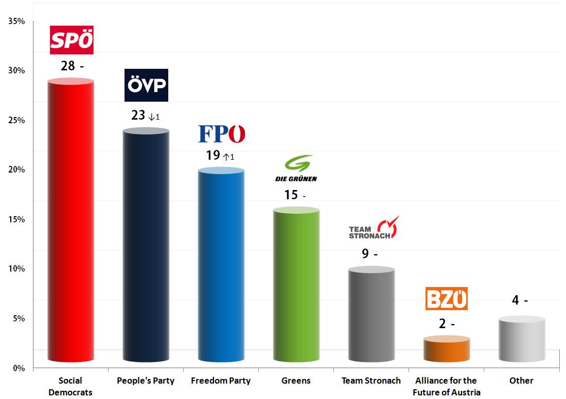 Austrian Legislative Election: 30 Aug 2013 poll