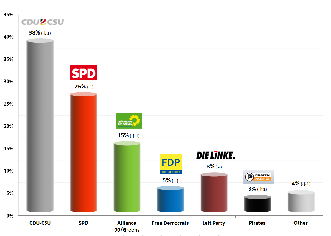 German Federal Election: 20 August 2013 Poll