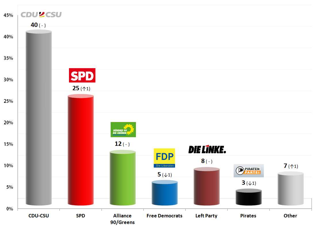 German Federal Election: 25 August 2013 poll