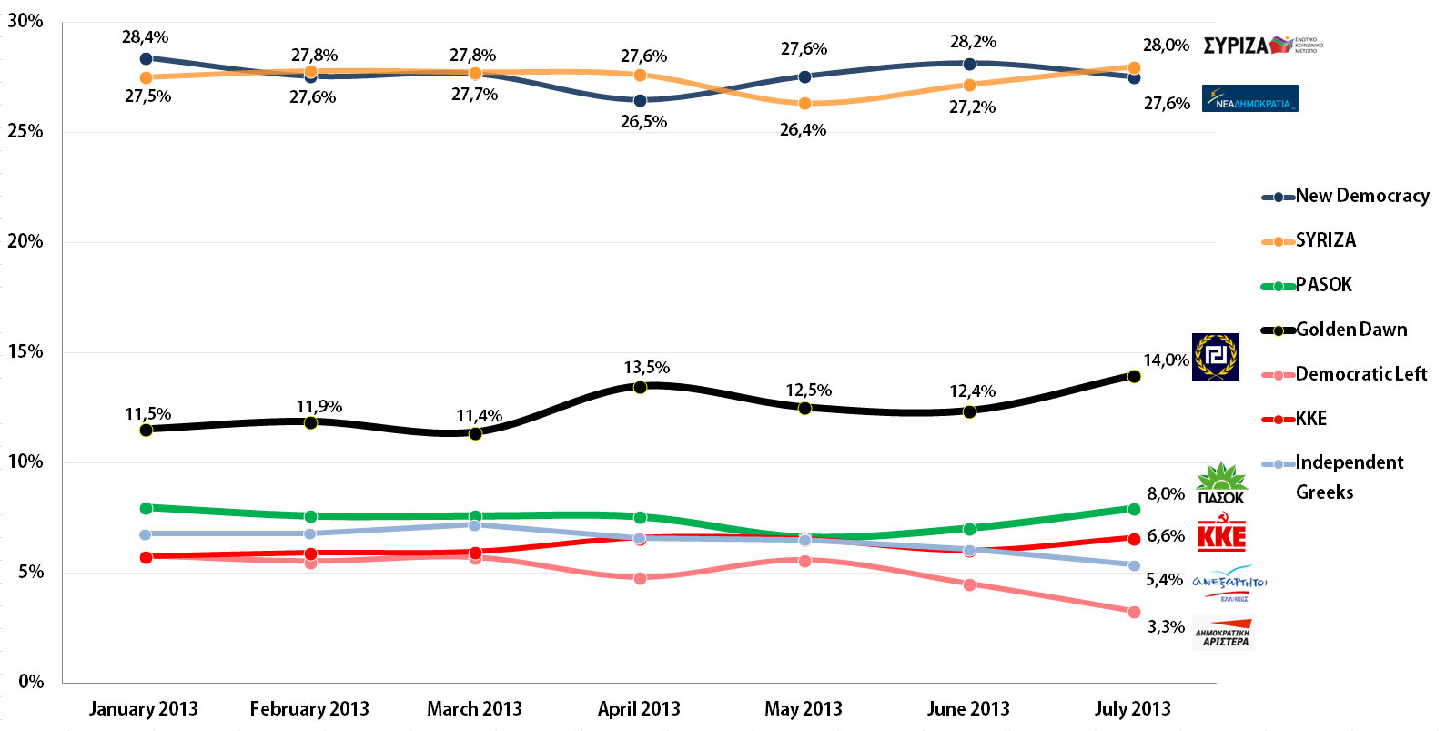 Greek Parliamentary Election: Voting Intention Trends, January-July 2013