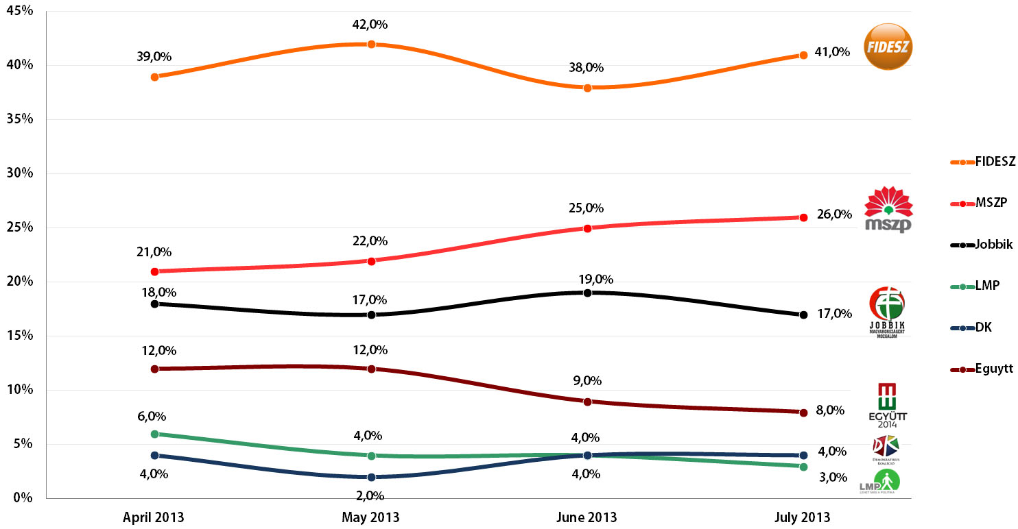 Hungarian Parliamentary Election: Voting Intention Trends, April-July 2013