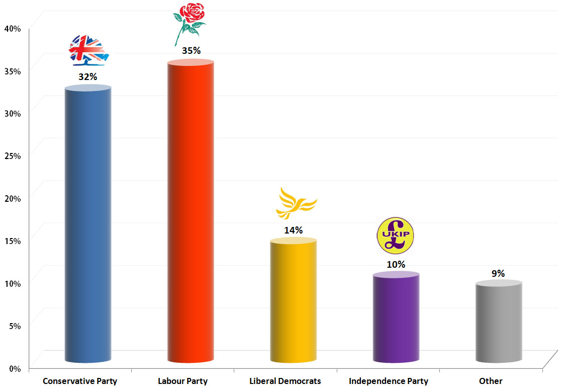 United Kingdom General Election: August 2013 Polling