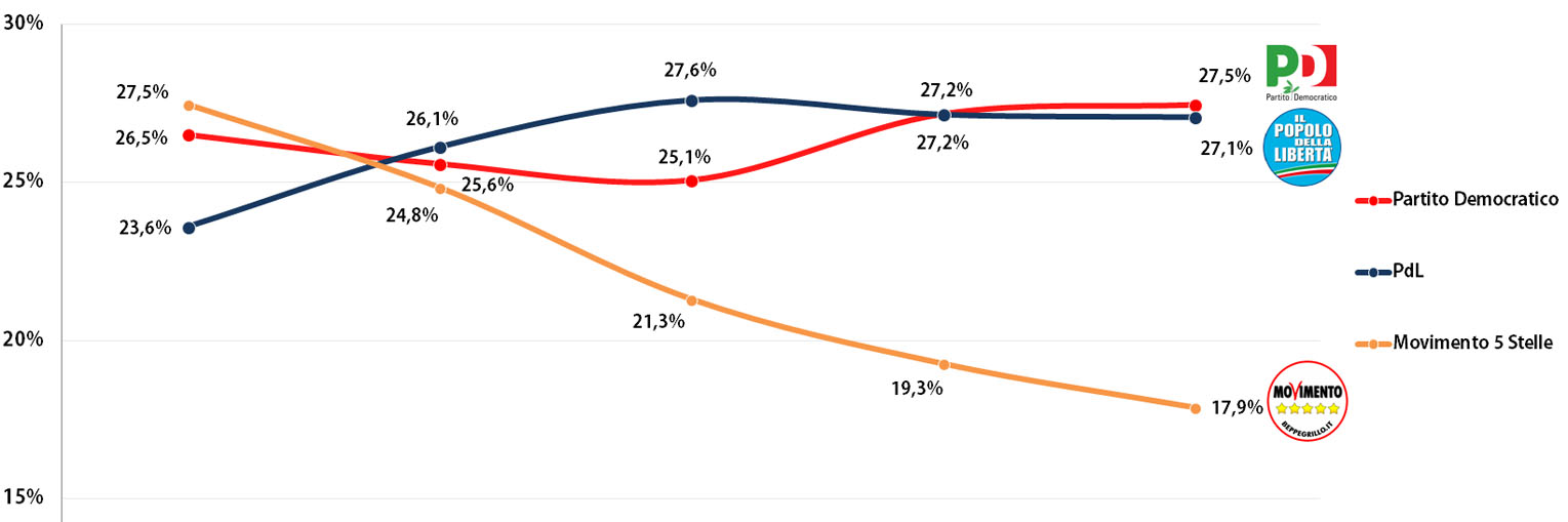 Italian General Election (Chamber of Deputies): Voting Intention Trends, March-July 2013