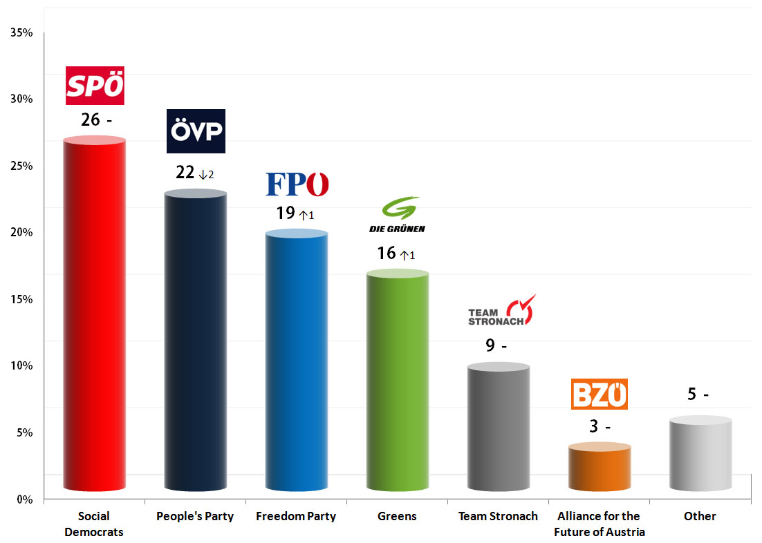 Austrian Legislative Election: 30 Aug 2013 poll