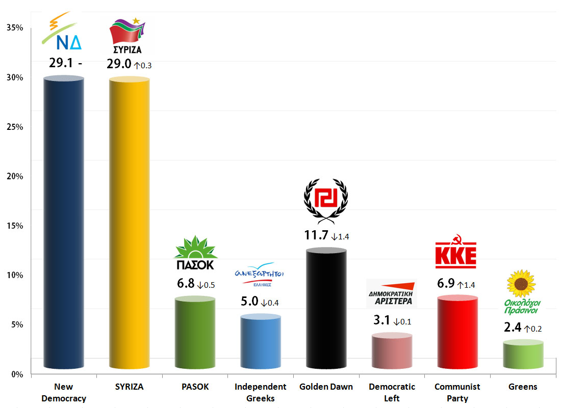 Greek Parliamentary Election: 31 Aug 2013 poll