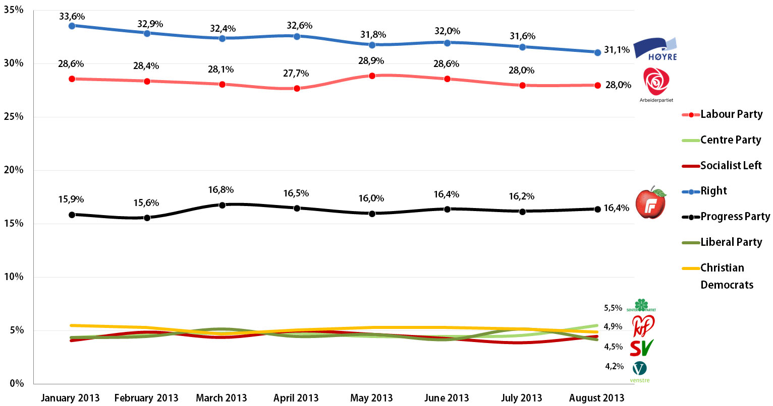 Norwegian Parliamentary Election: Voting Intention Trends, January-August 2013