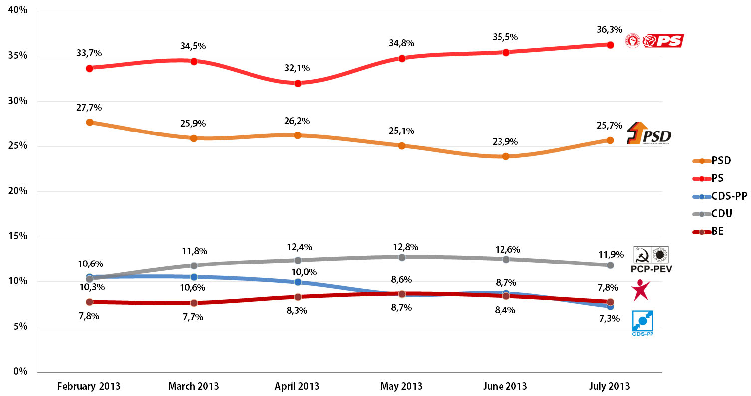 Portuguese Legislative Elections: Voting Intention Trends, February-July 2013