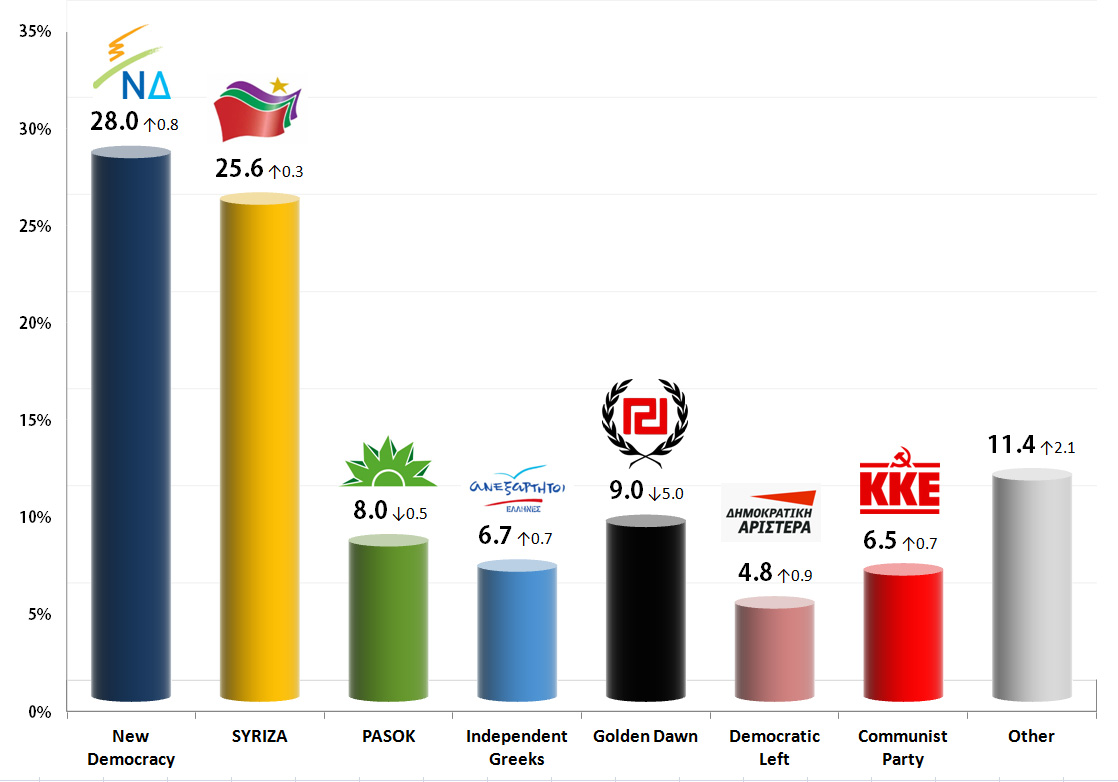 Greek Parliamentary Election: 25 Sep 2013 poll