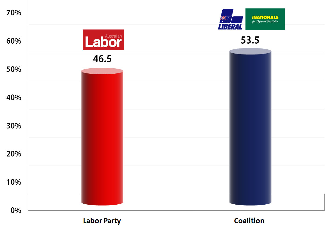 Australia Federal Election: Final Round of Polling / Two-party preferred averages