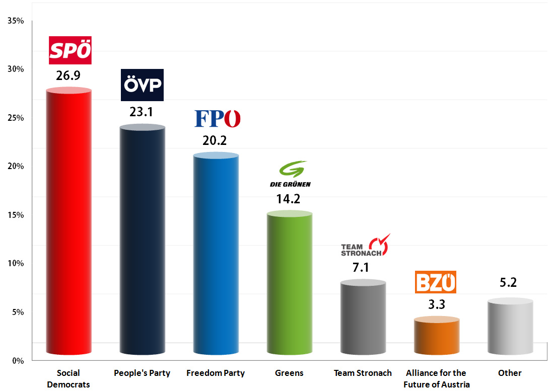 Austrian Legislative Election: Weighted average of last round of polls before the election