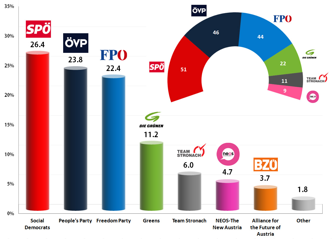 Austrian Legislative Election 2013: OE24 and SORA exit polls