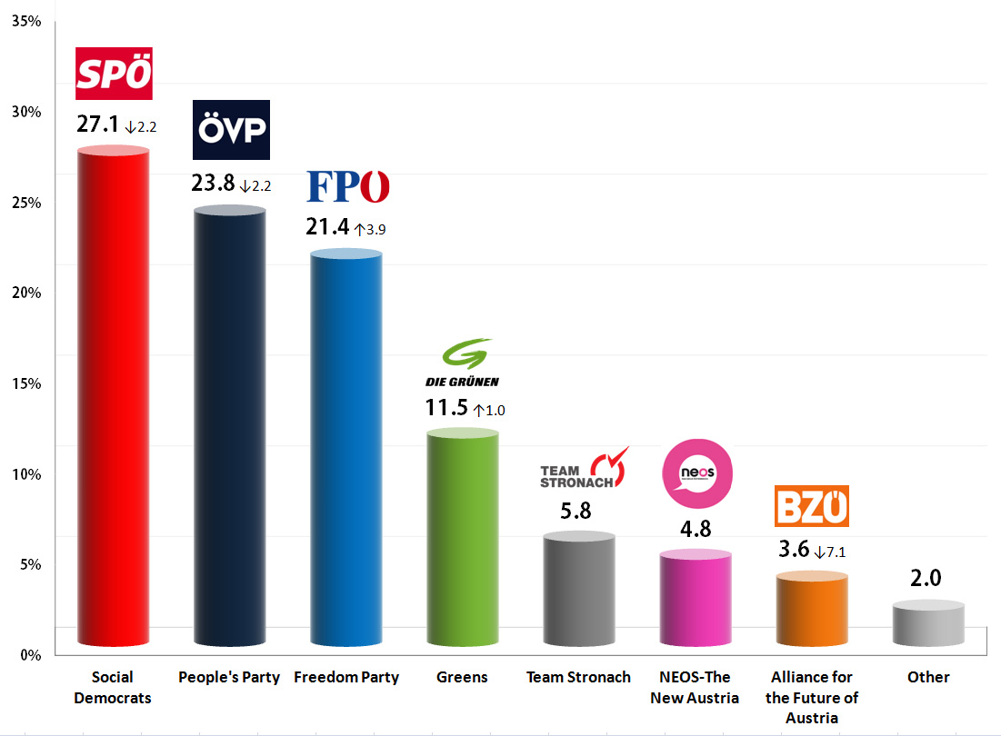 Austrian Legislative Election 2013: Final results | Metapolls