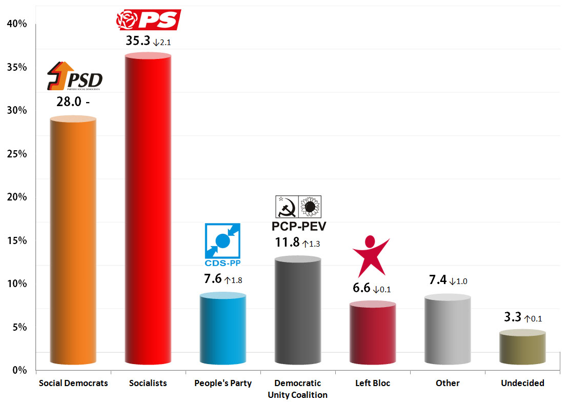 Portuguese Legislative Election: 9 Sep 2013 poll