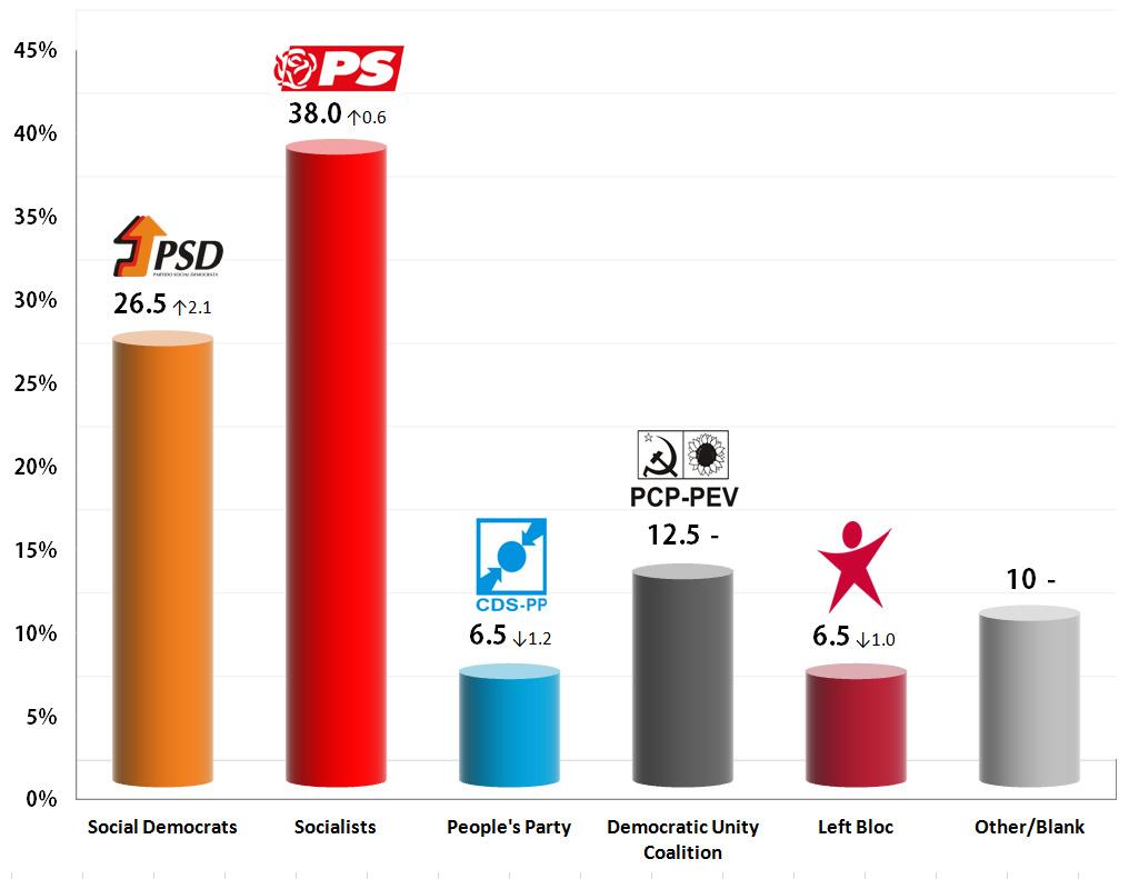 Portuguese Legislative Election: 13 Sep 2013 poll
