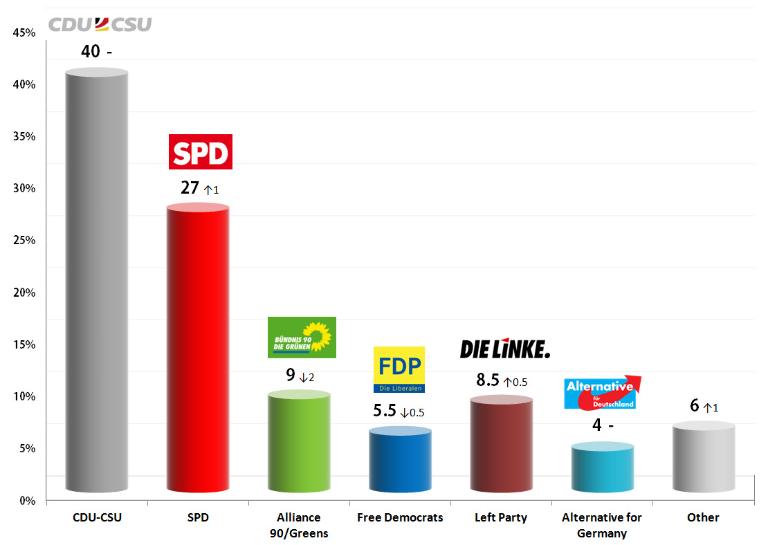 German Federal Election: 19 Sep 2013 poll