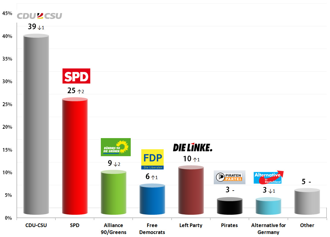 German Federal Election: 11 Sep 2013 poll