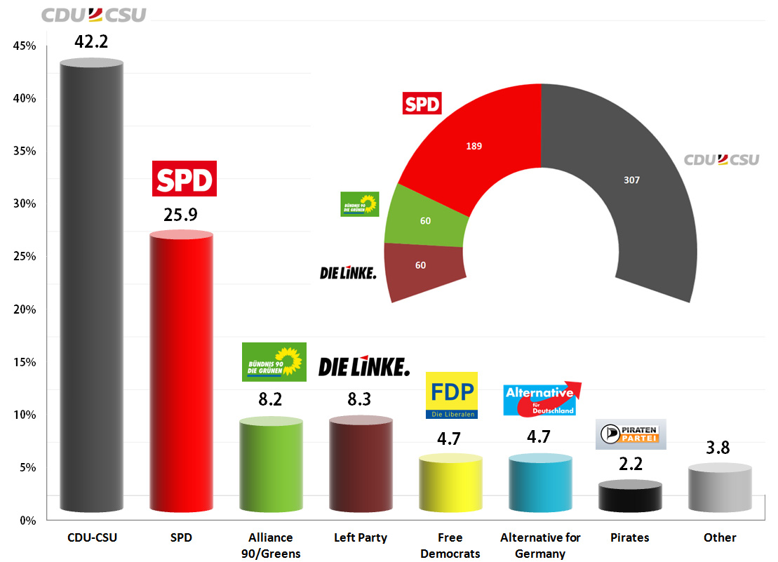 German Federal Election: Forsa exit poll for RTL – 19h06