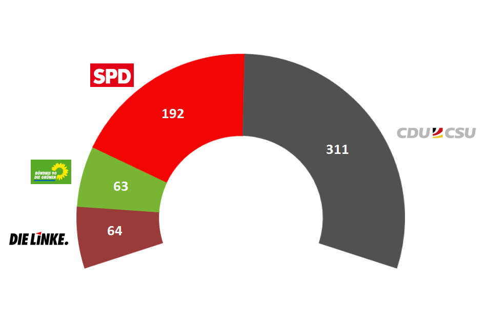 German Federal Election 2013: Seat projection based on provisional results