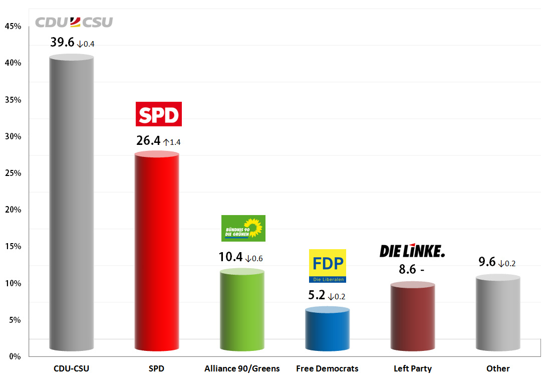 German Federal Election: 8-13 Sep 2013 poll averages