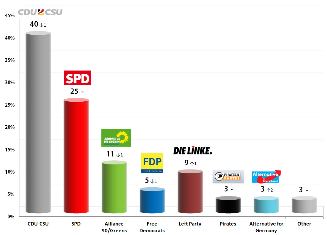 German Federal Election: 10 Sep 2013 poll