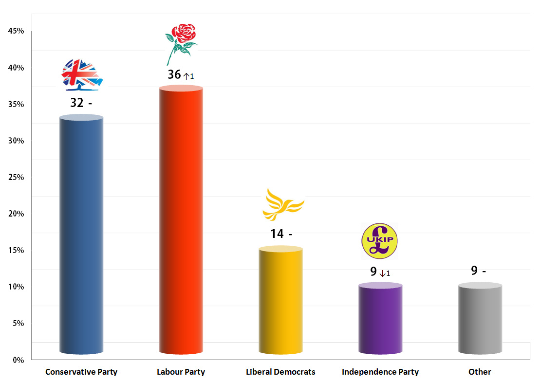 United Kingdom General Election: 16 September 2013 poll