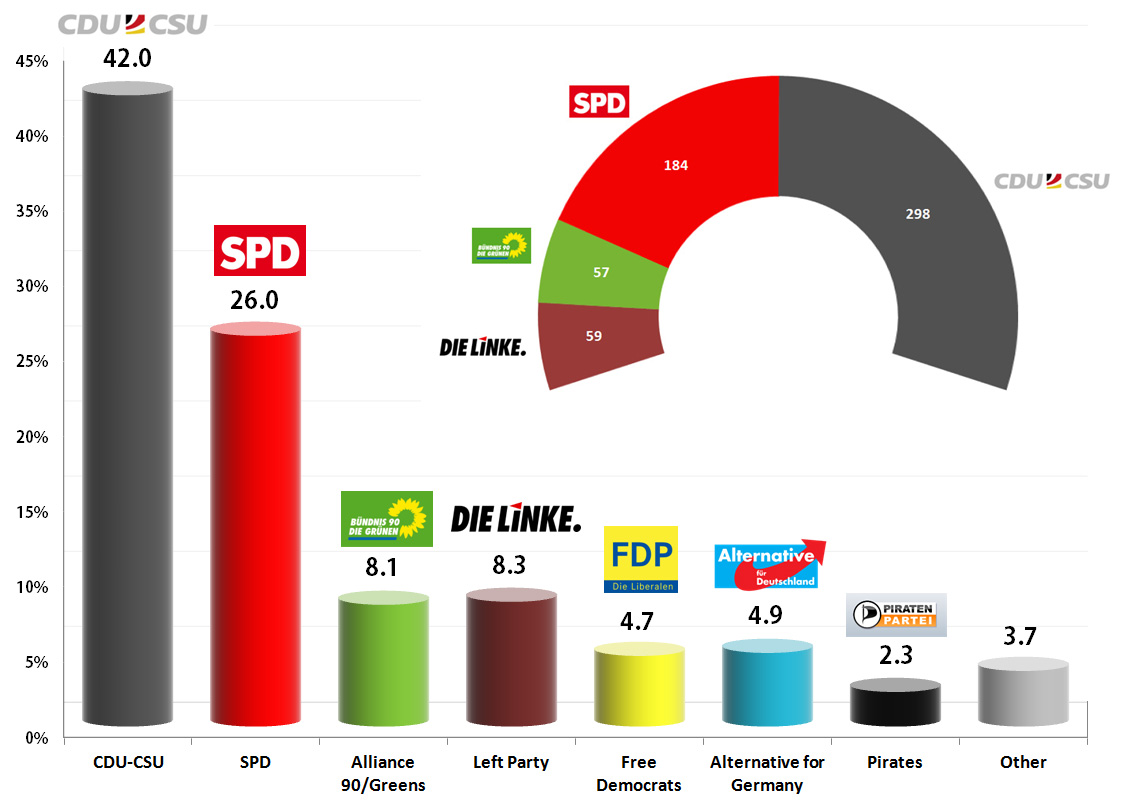 German Federal Election: Infratest Dimap exit poll for ARD - 18h10