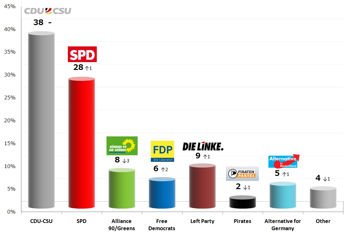 German Federal Election: 18 Sep 2013 poll  German Federal Election: 19 Sep 2013 poll