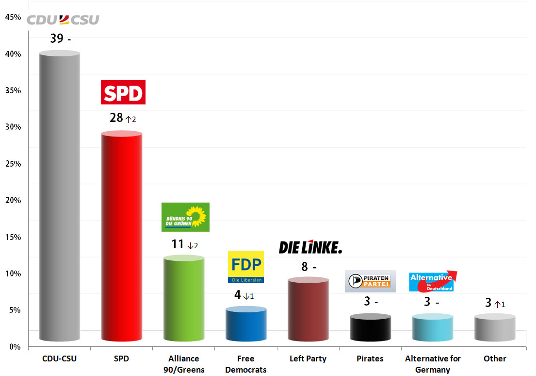 German Federal Election: 9 Sep 2013 poll