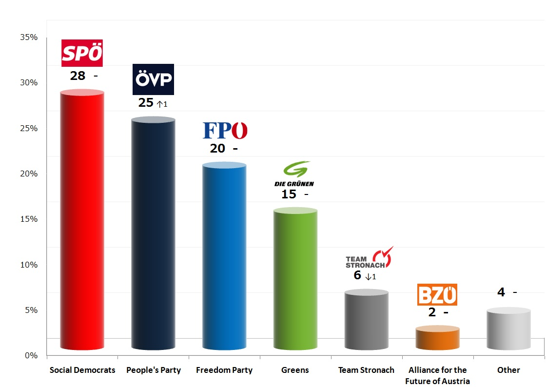 Austrian Legislative Election: 14 Sep 2013 poll