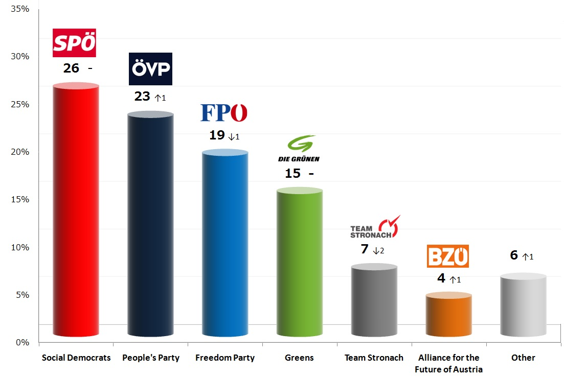 Austrian Legislative Election: 20 Sep 2013 poll
