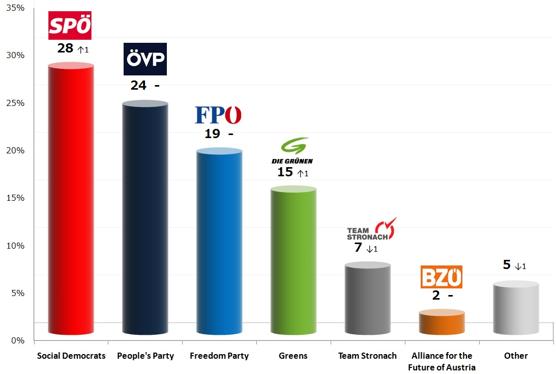 Austrian Legislative Election: 19 Sep 2013 poll