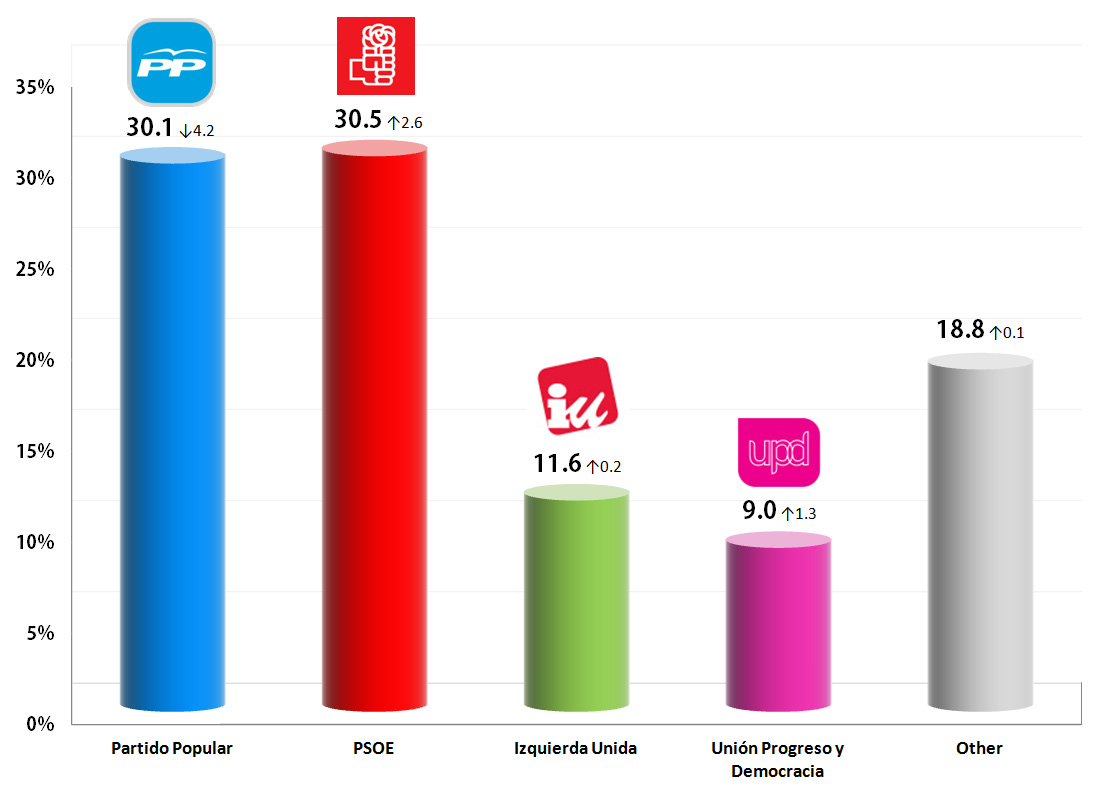 Spanish General Election: 8 Sep 2013 poll