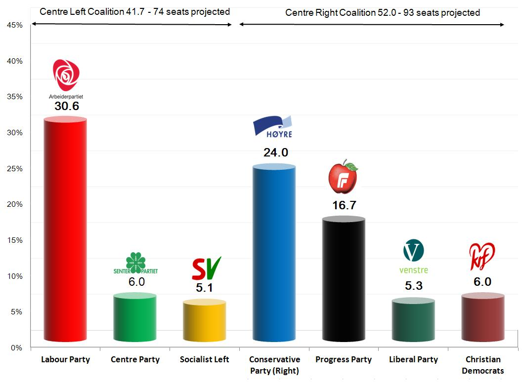 Norwegian Parliamentary Election-9 Sep 2013. Exit Poll Results