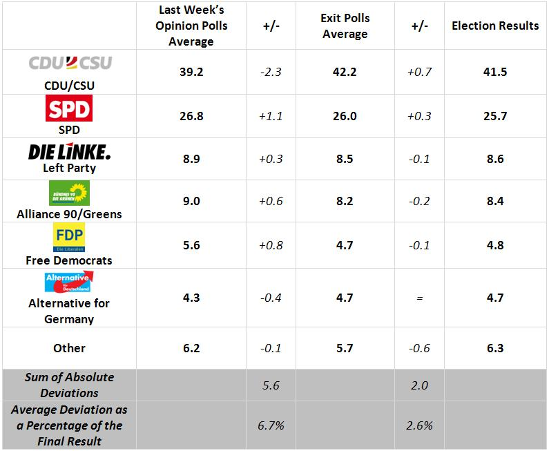 German Polling Meta-analysis: Exit polls corrected last last round of opinion polls.