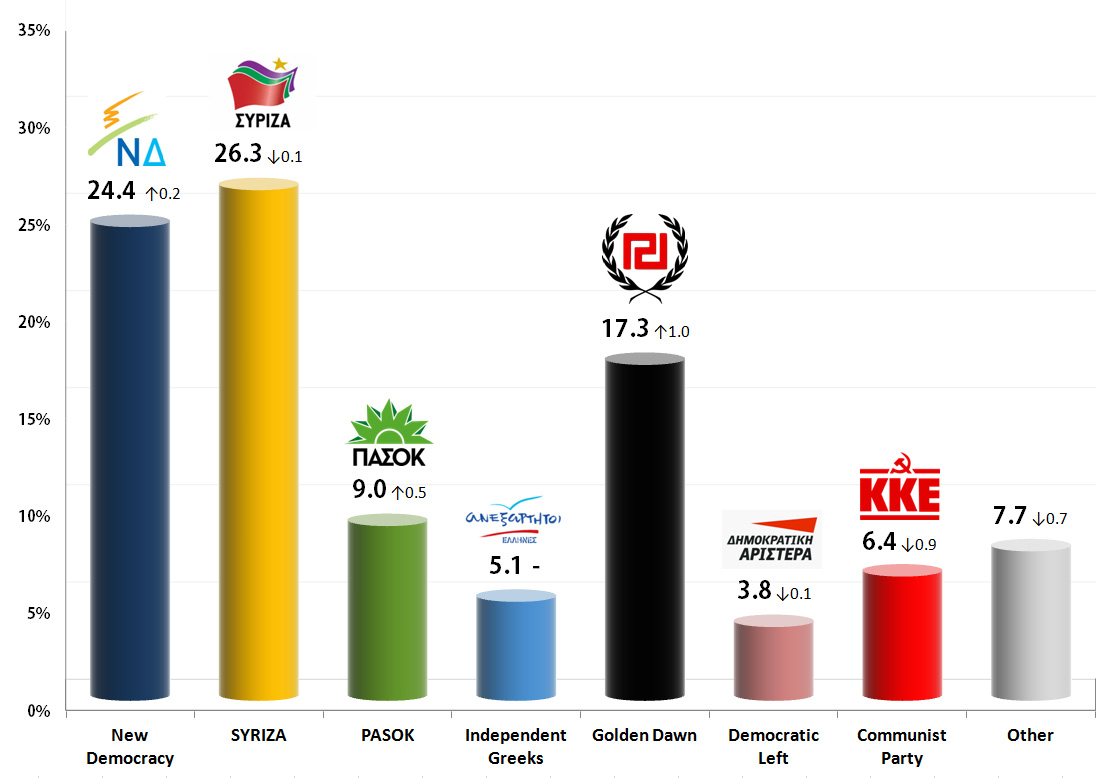 Greek Parliamentary Election: 12 Sep 2013 poll