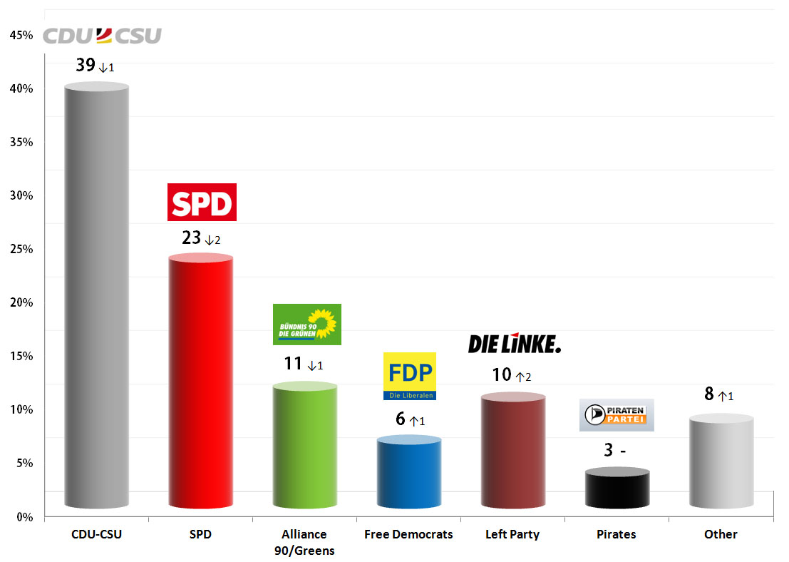 German Federal Election: 1 Sep 2013 poll