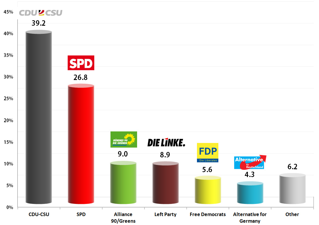 German Federal Election: Weighted average of latest polls, 19-20 Sep 2013