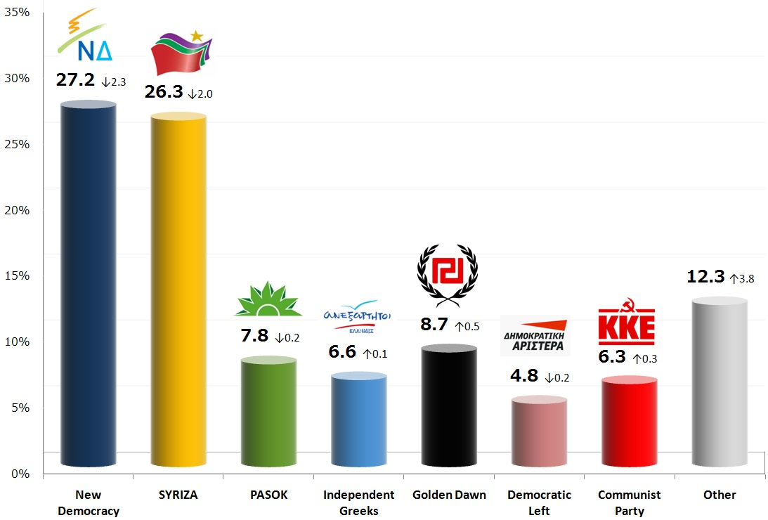 Greek Parliamentary Election: 17 Oct 2013 poll