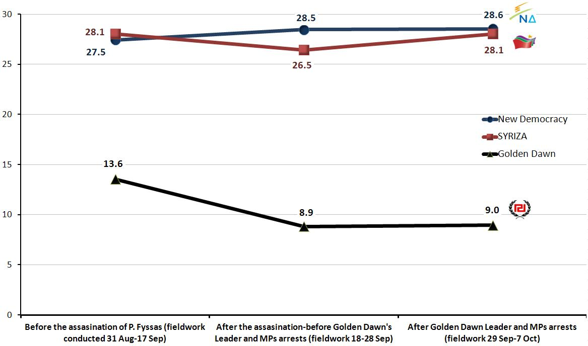 Greece: Average Vote Intention for ND, SYRIZA and Golden Dawn before and after assassination of KillahP and Golden Dawn arrests