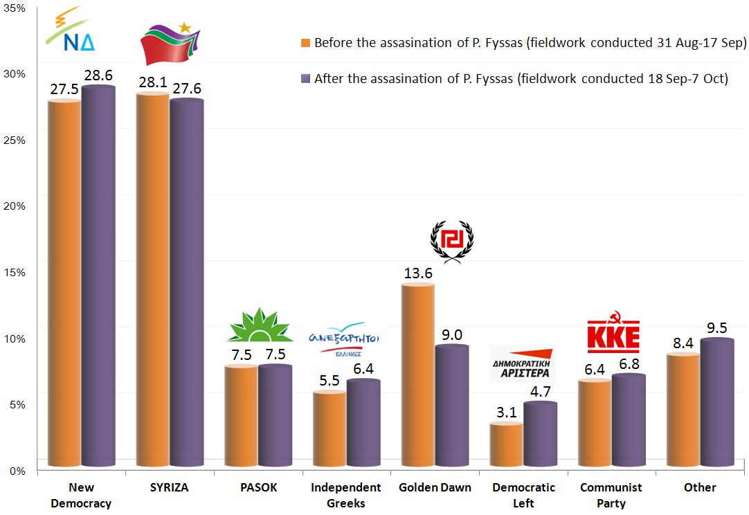 Greece: Average Vote Intention Before and After the Assasination of P. Fyssas (KillahP)