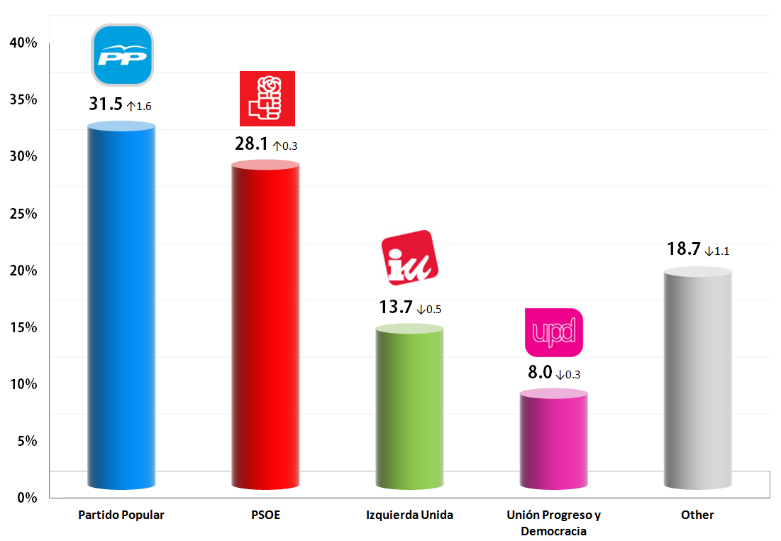 Spanish General Election: 9 Oct 2013 poll